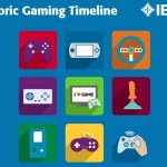 Explore & Engage with IEEE Historic Gaming Timeline to Win PS4 or Xbox One
